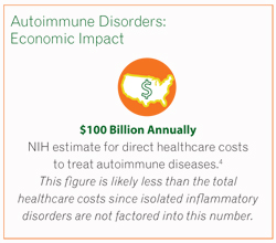 What are the three most common autoimmune diseases?